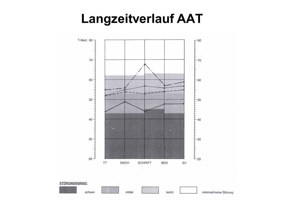 Langzeitverlauf AAT