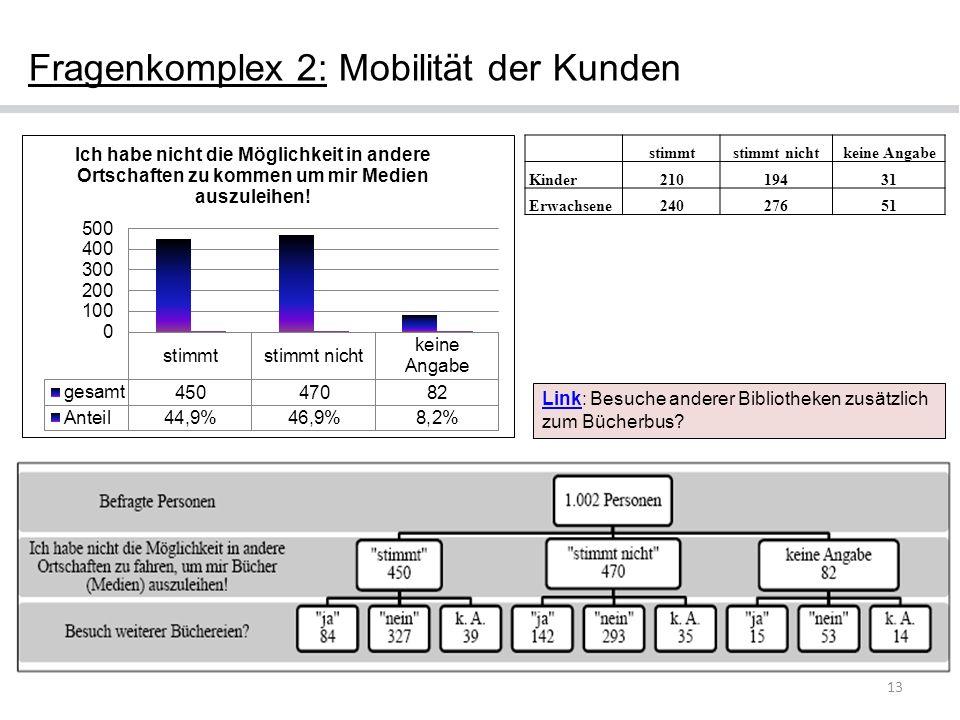 13 Fragenkomplex 2: Mobilität der Kunden LinkLink: Besuche anderer Bibliotheken zusätzlich zum Bücherbus? stimmtstimmt nichtkeine Angabe Kinder2101943