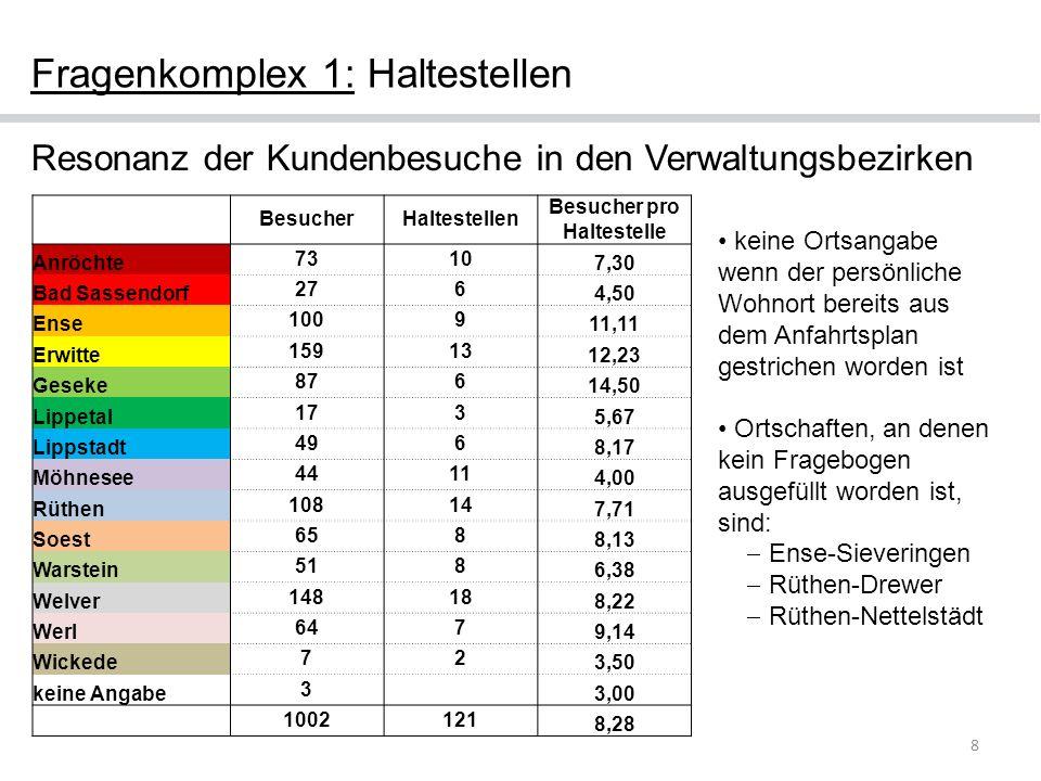 Fragenkomplex 1: Haltestellen 8 Resonanz der Kundenbesuche in den Verwaltungsbezirken BesucherHaltestellen Besucher pro Haltestelle Anröchte 7310 7,30
