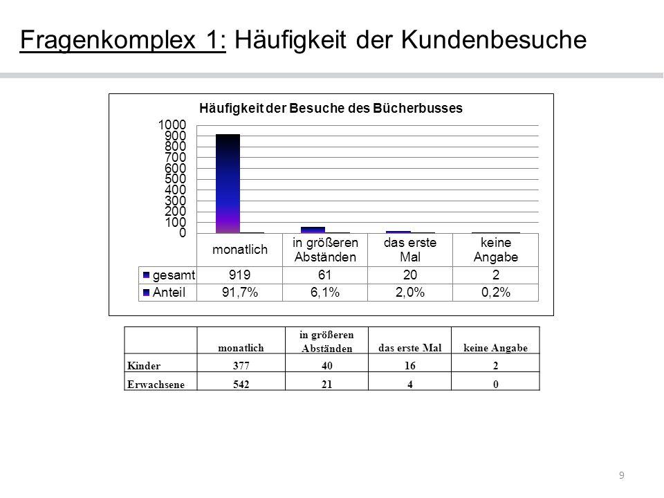 9 Fragenkomplex 1: Häufigkeit der Kundenbesuche monatlich in größeren Abständendas erste Malkeine Angabe Kinder37740162 Erwachsene5422140