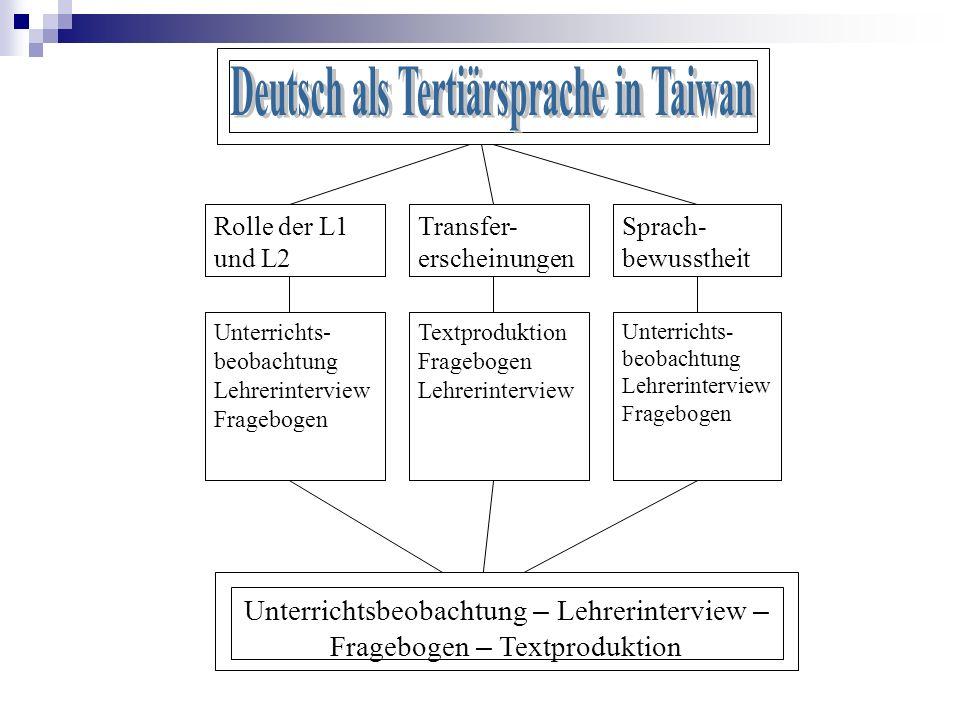 Rolle der L1 und L2 Transfer- erscheinungen Sprach- bewusstheit Unterrichts- beobachtung Lehrerinterview Fragebogen Textproduktion Fragebogen Lehrerin