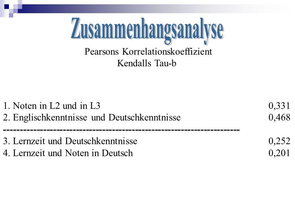 Pearsons Korrelationskoeffizient Kendalls Tau-b 1. Noten in L2 und in L3 0,331 2. Englischkenntnisse und Deutschkenntnisse 0,468 ---------------------