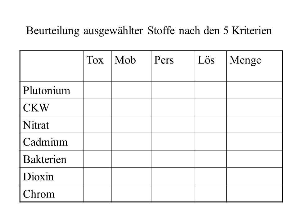 Beurteilung ausgewählter Stoffe nach den 5 Kriterien ToxMobPersLösMenge Plutonium CKW Nitrat Cadmium Bakterien Dioxin Chrom