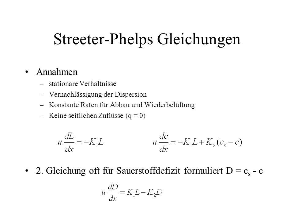 Streeter-Phelps Gleichungen Annahmen –stationäre Verhältnisse –Vernachlässigung der Dispersion –Konstante Raten für Abbau und Wiederbelüftung –Keine s