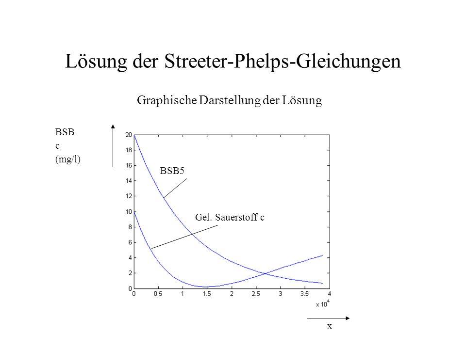 Lösung der Streeter-Phelps-Gleichungen Graphische Darstellung der Lösung x BSB c (mg/l) BSB5 Gel. Sauerstoff c