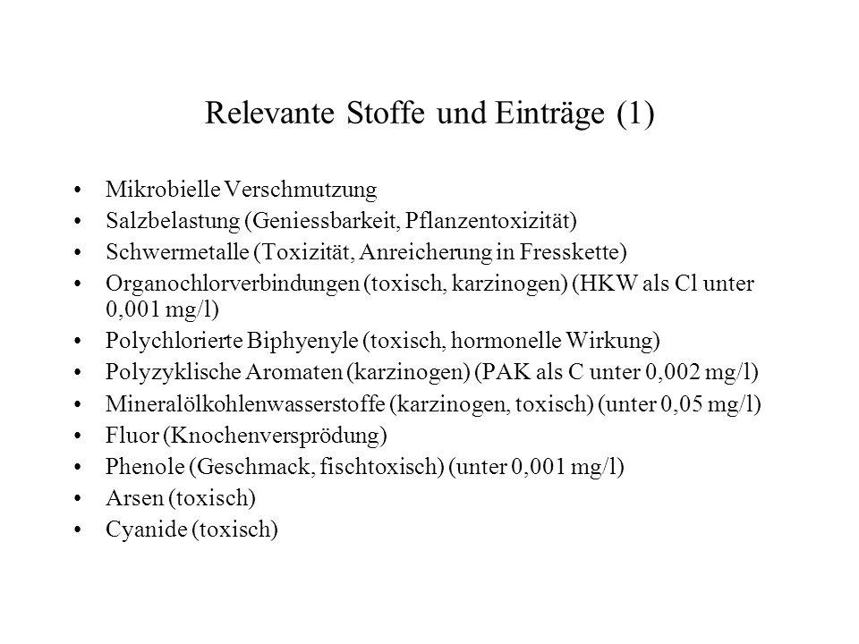 Relevante Stoffe und Einträge (1) Mikrobielle Verschmutzung Salzbelastung (Geniessbarkeit, Pflanzentoxizität) Schwermetalle (Toxizität, Anreicherung i