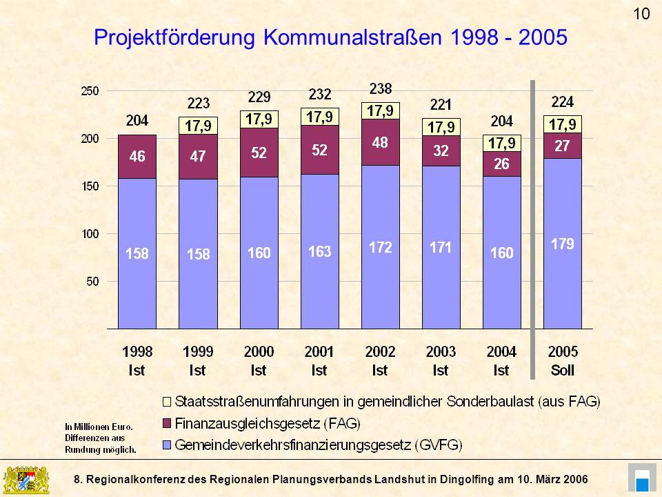 8. Regionalkonferenz des Regionalen Planungsverbands Landshut in Dingolfing am 10. März 2006 Projektförderung Kommunalstraßen 1998 - 2005 10