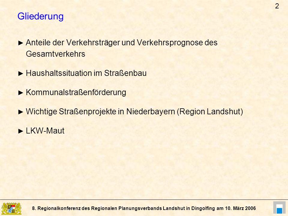 8. Regionalkonferenz des Regionalen Planungsverbands Landshut in Dingolfing am 10. März 2006 Gliederung Anteile der Verkehrsträger und Verkehrsprognos