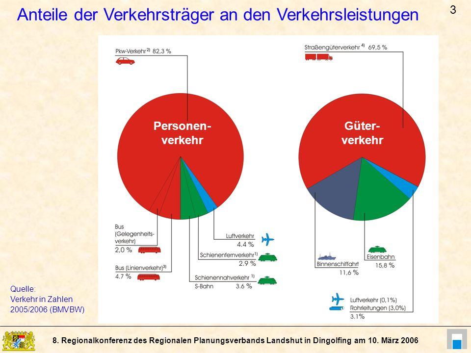 8. Regionalkonferenz des Regionalen Planungsverbands Landshut in Dingolfing am 10. März 2006 Quelle: Verkehr in Zahlen 2005/2006 (BMVBW) Anteile der V