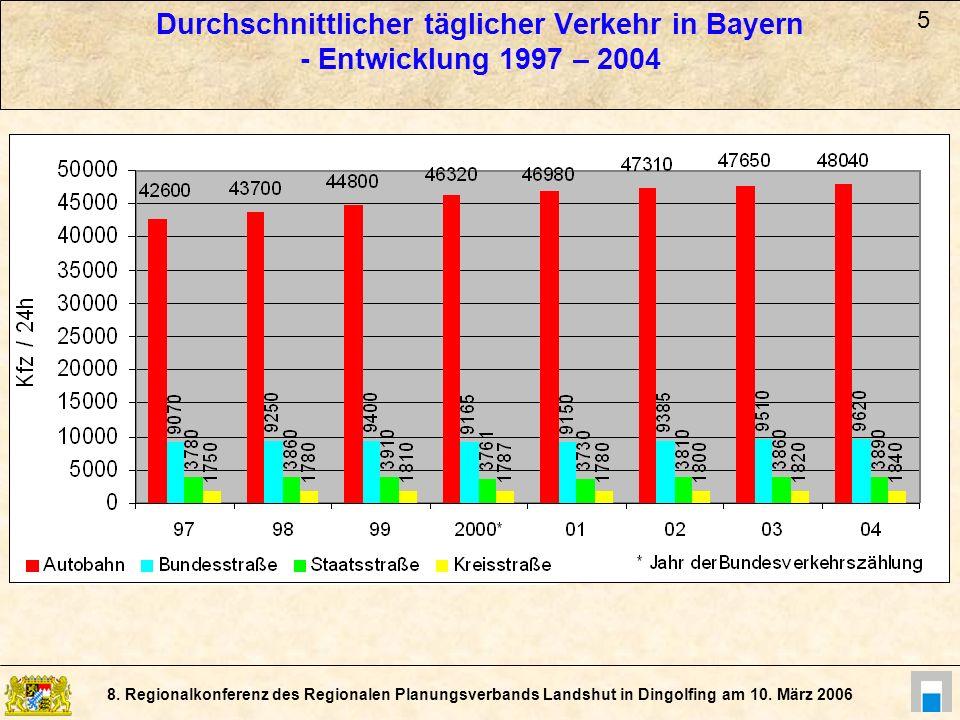 8. Regionalkonferenz des Regionalen Planungsverbands Landshut in Dingolfing am 10. März 2006 Durchschnittlicher täglicher Verkehr in Bayern - Entwickl