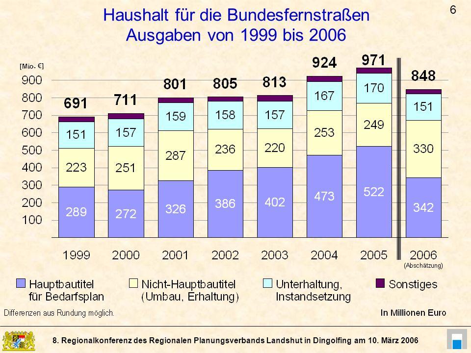 8. Regionalkonferenz des Regionalen Planungsverbands Landshut in Dingolfing am 10. März 2006 Haushalt für die Bundesfernstraßen Ausgaben von 1999 bis