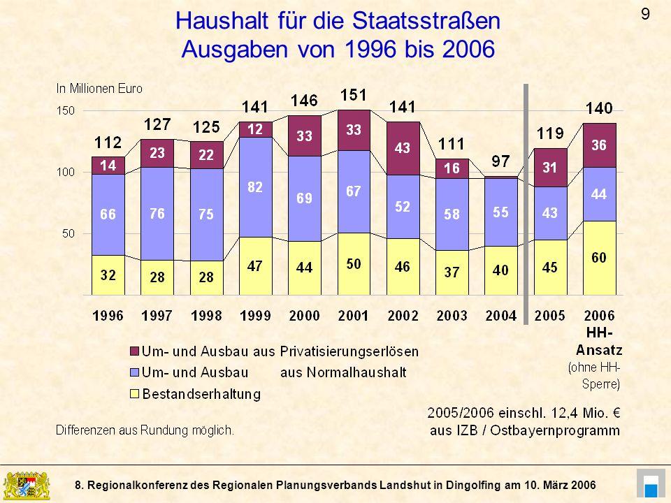 8. Regionalkonferenz des Regionalen Planungsverbands Landshut in Dingolfing am 10. März 2006 Haushalt für die Staatsstraßen Ausgaben von 1996 bis 2006