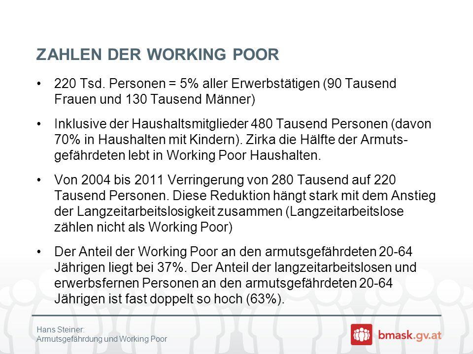 ZAHLEN DER WORKING POOR 220 Tsd. Personen = 5% aller Erwerbstätigen (90 Tausend Frauen und 130 Tausend Männer) Inklusive der Haushaltsmitglieder 480 T