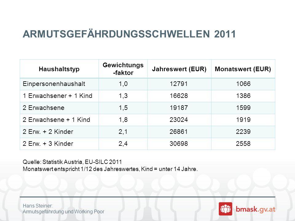 ARMUTSGEFÄHRDUNGSSCHWELLEN 2011 Haushaltstyp Gewichtungs -faktor Jahreswert (EUR)Monatswert (EUR) Einpersonenhaushalt1,0127911066 1 Erwachsener + 1 Ki