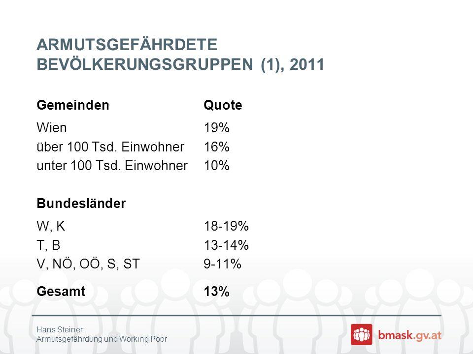 ARMUTSGEFÄHRDETE BEVÖLKERUNGSGRUPPEN (1), 2011 GemeindenQuote Wien19% über 100 Tsd. Einwohner16% unter 100 Tsd. Einwohner10% Bundesländer W, K18-19% T