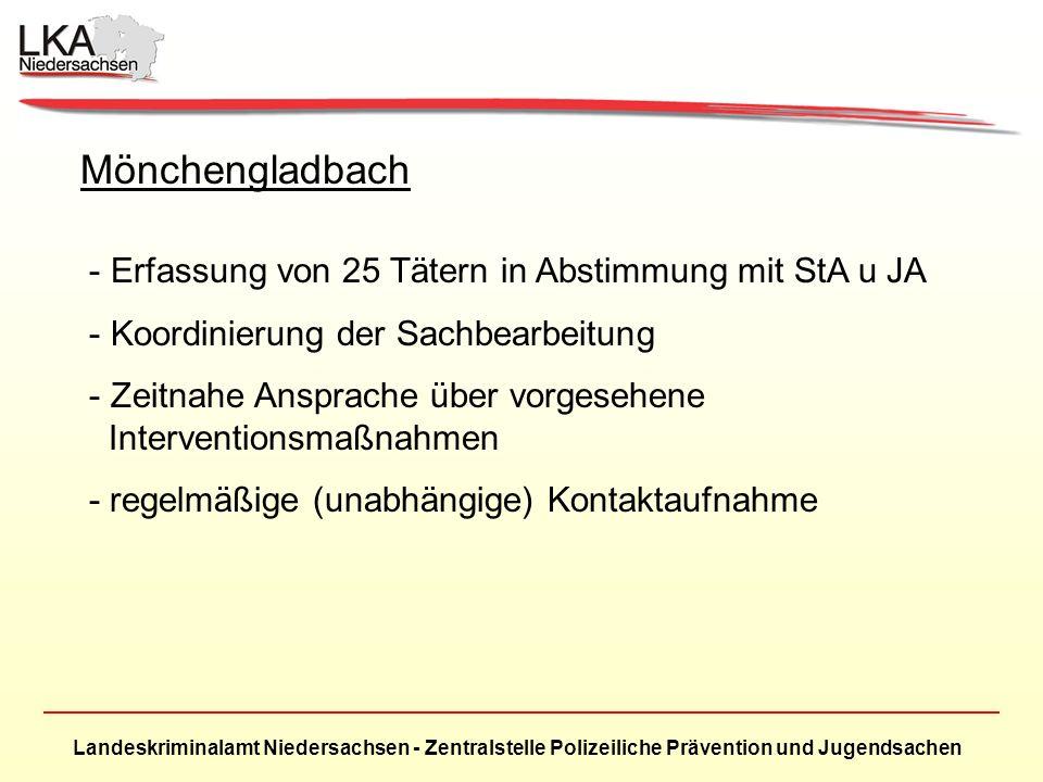 Landeskriminalamt Niedersachsen - Zentralstelle Polizeiliche Prävention und Jugendsachen Mönchengladbach - Erfassung von 25 Tätern in Abstimmung mit StA u JA - Koordinierung der Sachbearbeitung - Zeitnahe Ansprache über vorgesehene Interventionsmaßnahmen - regelmäßige (unabhängige) Kontaktaufnahme