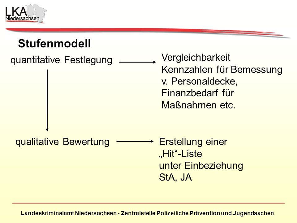 Landeskriminalamt Niedersachsen - Zentralstelle Polizeiliche Prävention und Jugendsachen Stufenmodell quantitative Festlegung Vergleichbarkeit Kennzahlen für Bemessung v.