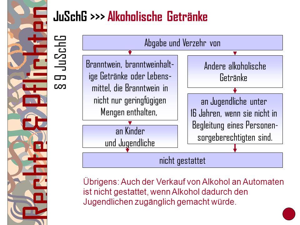 JuSchG >>> Alkoholische Getränke § 9 JuSchG Abgabe und Verzehr von nicht gestattet Branntwein, branntweinhalt- ige Getränke oder Lebens- mittel, die B