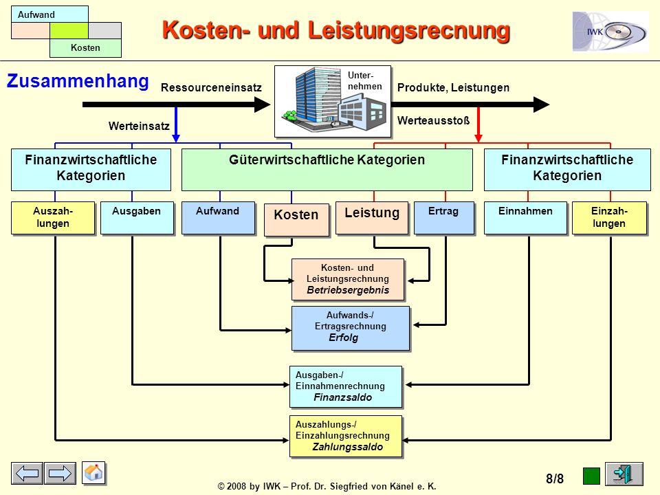 © 2008 by IWK – Prof. Dr. Siegfried von Känel e. K. Kosten- und Leistungsrecnung 7/8 Aufwand Kosten 1. Ertrag 2. Leistung 1.2 Etg., keine L.1.1 Etg. =