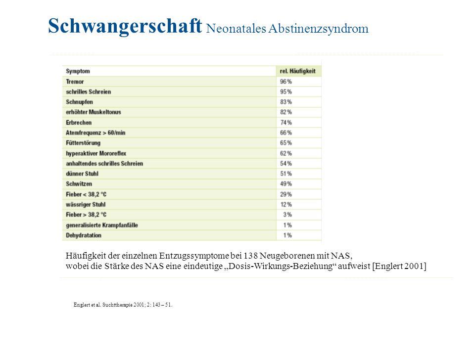Englert et al. Suchttherapie 2001; 2: 143 – 51. Schwangerschaft Neonatales Abstinenzsyndrom Häufigkeit der einzelnen Entzugssymptome bei 138 Neugebore
