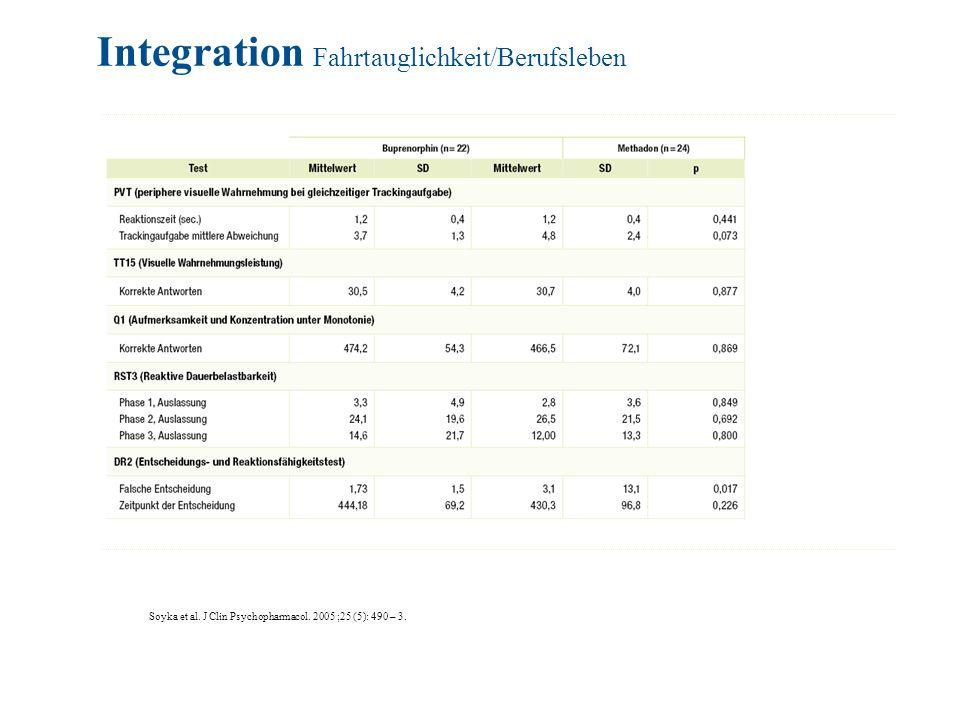 Soyka et al. J Clin Psychopharmacol. 2005 ;25 (5): 490 – 3. Integration Fahrtauglichkeit/Berufsleben