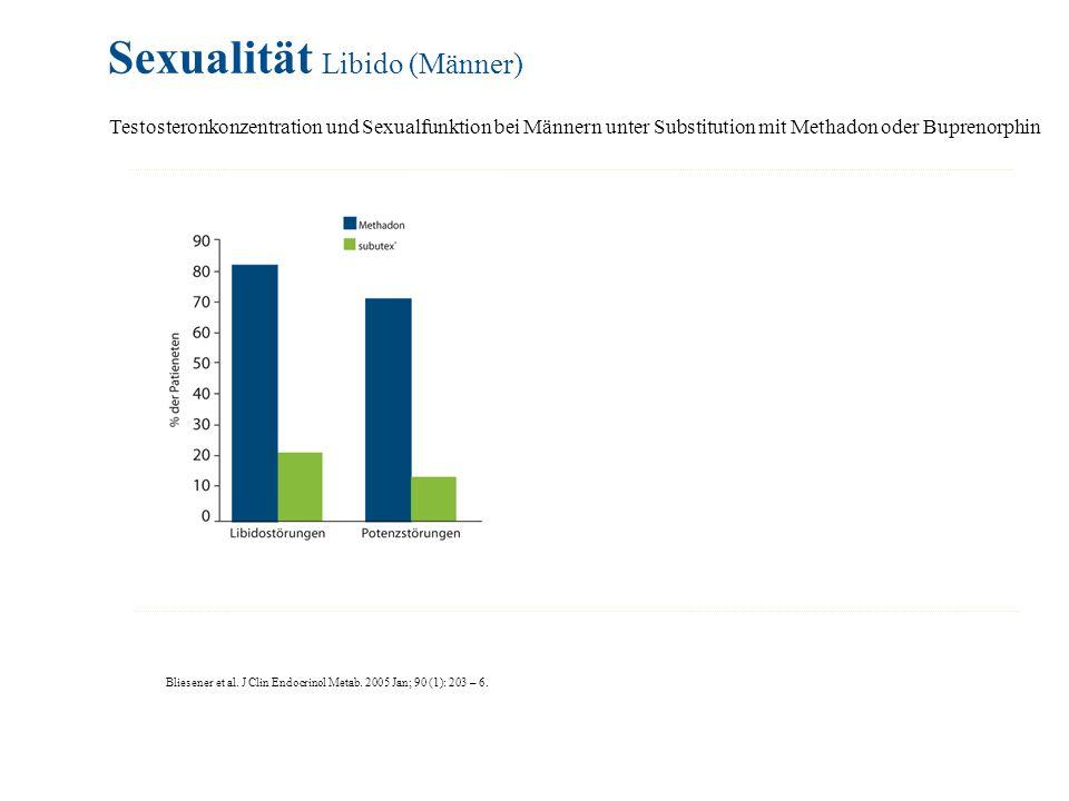 Sexualität Libido (Männer) Bliesener et al. J Clin Endocrinol Metab. 2005 Jan; 90 (1): 203 – 6. Testosteronkonzentration und Sexualfunktion bei Männer