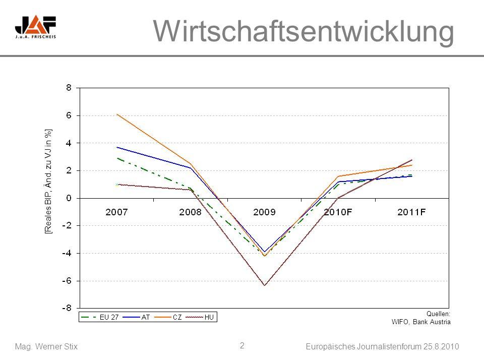 Mag. Werner StixEuropäisches Journalistenforum 25.8.2010 2 Wirtschaftsentwicklung [Reales BIP, Änd. zu VJ in %] Quellen: WIFO, Bank Austria