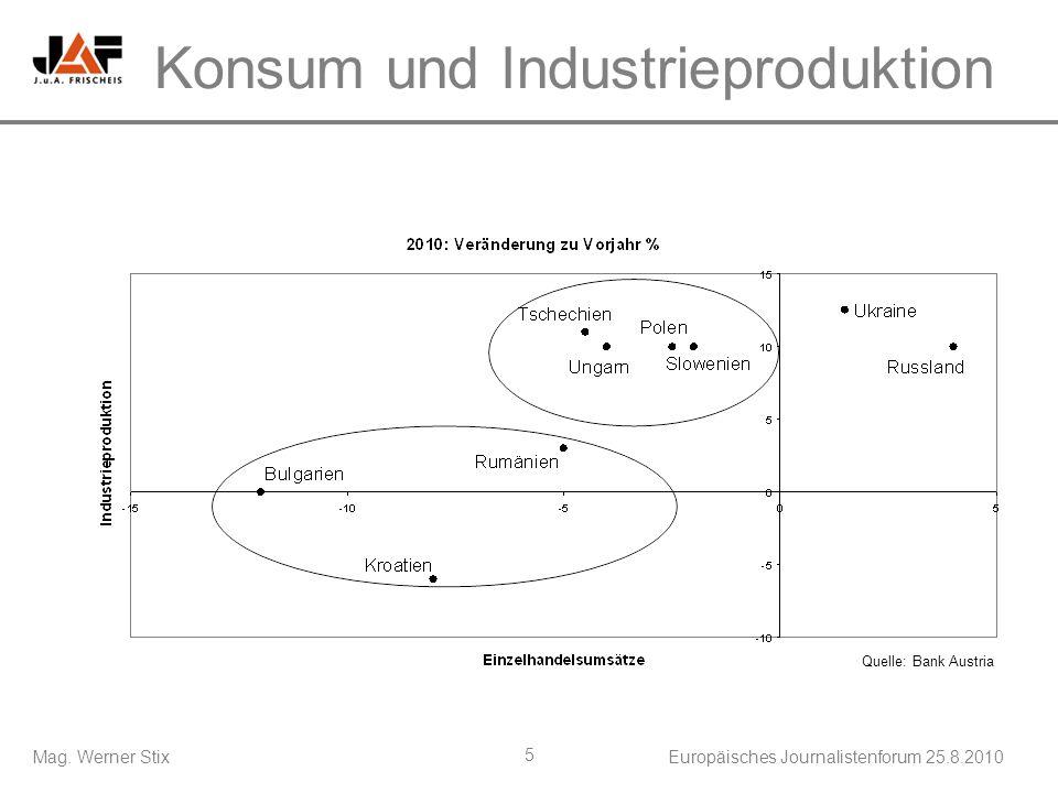 Mag. Werner StixEuropäisches Journalistenforum 25.8.2010 5 Konsum und Industrieproduktion Quelle: Bank Austria