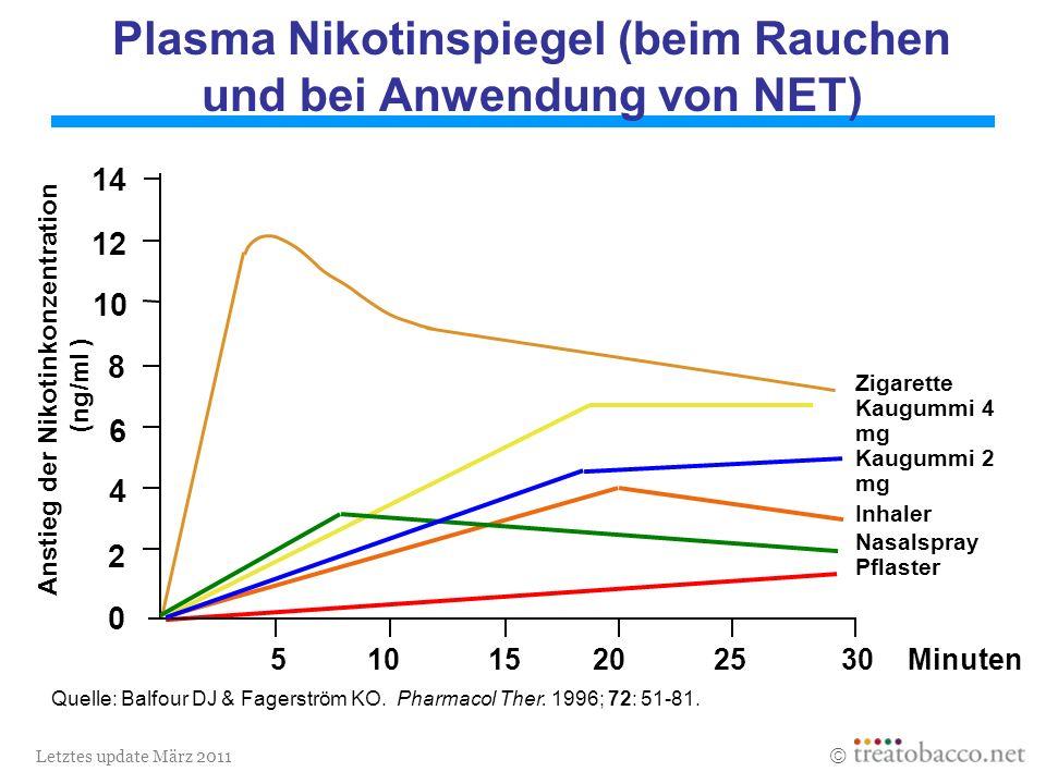 Letztes update März 2011 Minuten Anstieg der Nikotinkonzentration (ng/ml ) Zigarette Kaugummi 4 mg Kaugummi 2 mg Inhaler Nasalspray Pflaster 510 15 20 25 30 0 2 4 6 8 10 12 14 Plasma Nikotinspiegel (beim Rauchen und bei Anwendung von NET) Quelle: Balfour DJ & Fagerström KO.