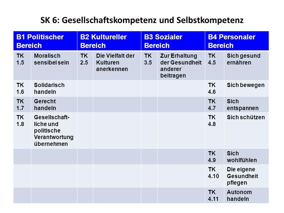 SK 6: Gesellschaftskompetenz und Selbstkompetenz B1 Politischer Bereich B2 Kultureller Bereich B3 Sozialer Bereich B4 Personaler Bereich TK 1.5 Moralisch sensibel sein TK 2.5 Die Vielfalt der Kulturen anerkennen TK 3.5 Zur Erhaltung der Gesundheit anderer beitragen TK 4.5 Sich gesund ernähren TK 1.6 Solidarisch handeln TK 4.6 Sich bewegen TK 1.7 Gerecht handeln TK 4.7 Sich entspannen TK 1.8 Gesellschaft- liche und politische Verantwortung übernehmen TK 4.8 Sich schützen TK 4.9 Sich wohlfühlen TK 4.10 Die eigene Gesundheit pflegen TK 4.11 Autonom handeln