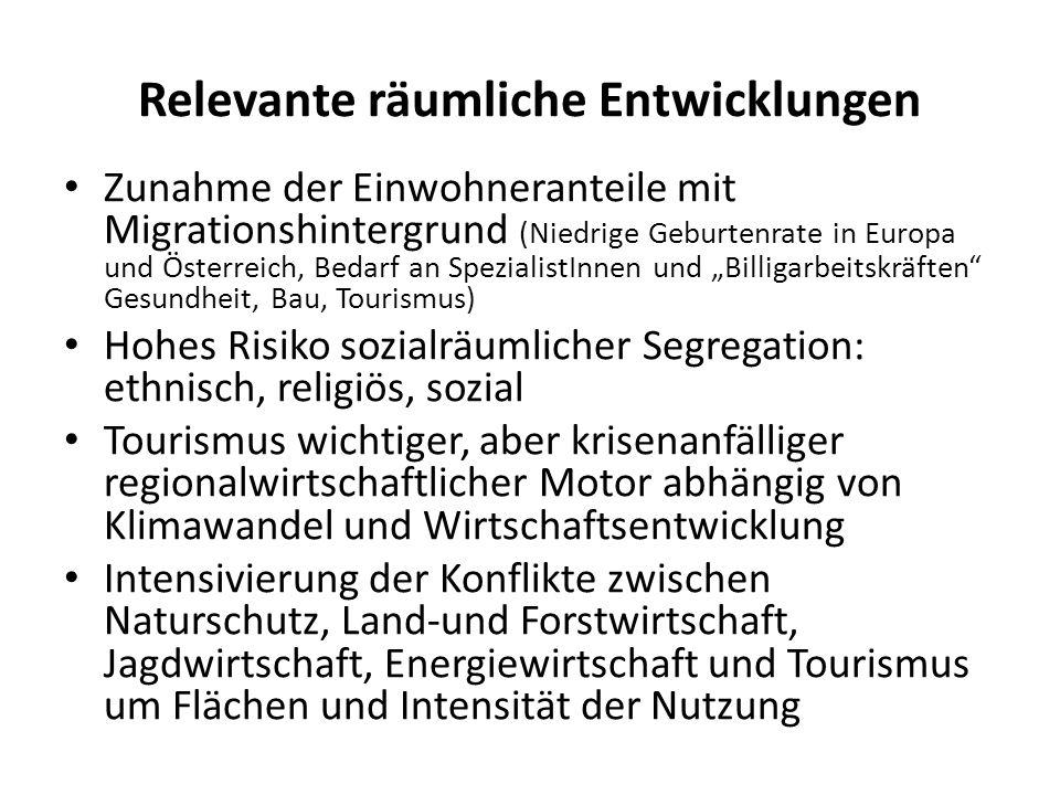 Relevante räumliche Entwicklungen Zunahme der Einwohneranteile mit Migrationshintergrund (Niedrige Geburtenrate in Europa und Österreich, Bedarf an SpezialistInnen und Billigarbeitskräften Gesundheit, Bau, Tourismus) Hohes Risiko sozialräumlicher Segregation: ethnisch, religiös, sozial Tourismus wichtiger, aber krisenanfälliger regionalwirtschaftlicher Motor abhängig von Klimawandel und Wirtschaftsentwicklung Intensivierung der Konflikte zwischen Naturschutz, Land-und Forstwirtschaft, Jagdwirtschaft, Energiewirtschaft und Tourismus um Flächen und Intensität der Nutzung