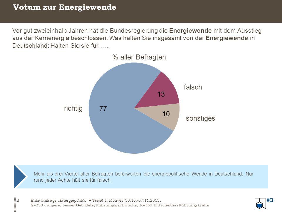 Mehr als drei Viertel aller Befragten befürworten die energiepolitische Wende in Deutschland.