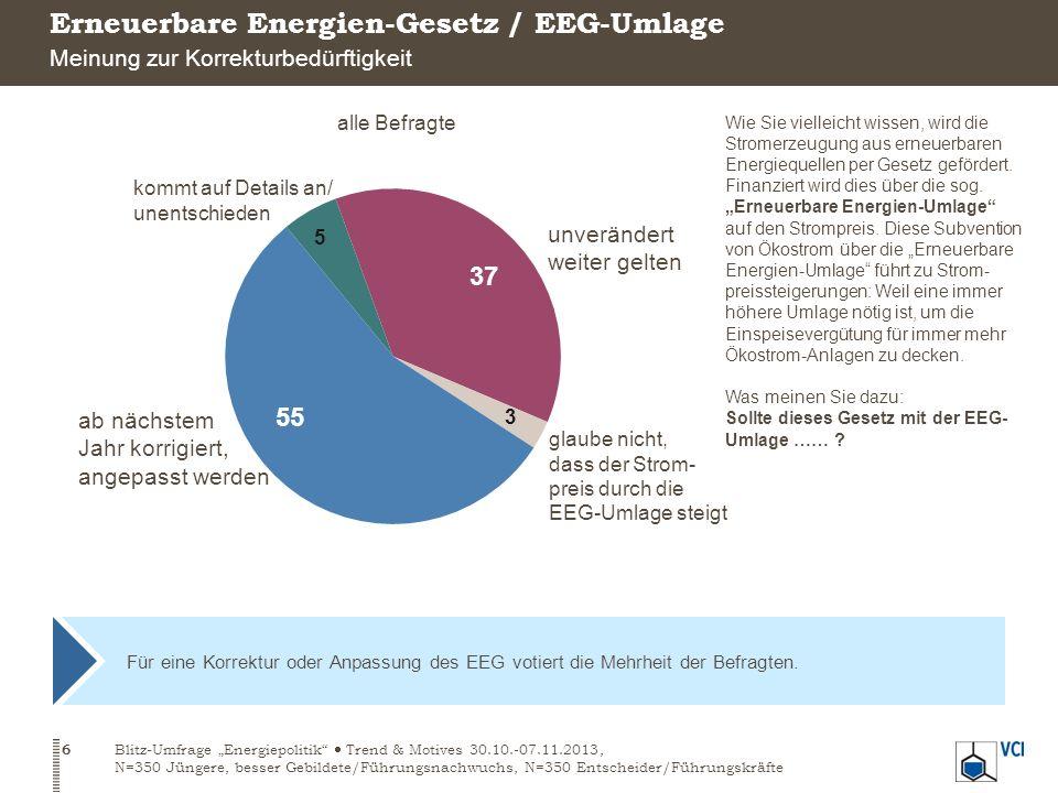 Für eine Korrektur oder Anpassung des EEG votiert die Mehrheit der Befragten.