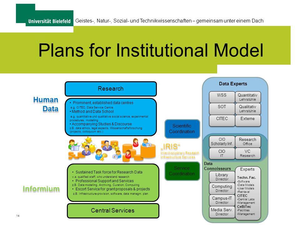 14 Geistes-, Natur-, Sozial- und Technikwissenschaften – gemeinsam unter einem Dach Plans for Institutional Model WSS SOT CITEC Quantitativ Lehrstühle