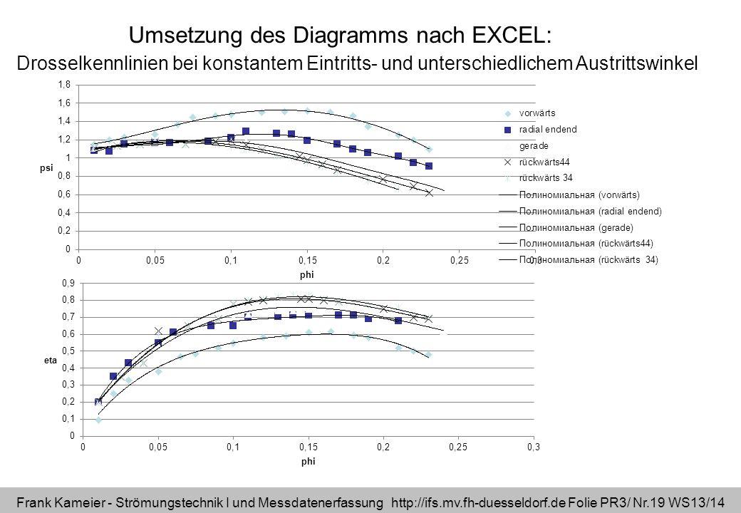 Frank Kameier - Strömungstechnik I und Messdatenerfassung http://ifs.mv.fh-duesseldorf.de Folie PR3/ Nr.19 WS13/14 Drosselkennlinien bei konstantem Ei