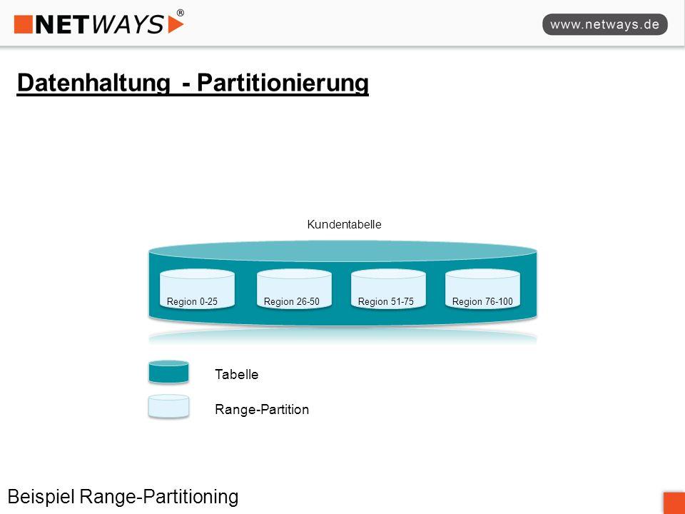 Datenhaltung - Partitionierung Kundentabelle Region 0-25Region 76-100Region 51-75Region 26-50 Range-Partition Tabelle Beispiel Range-Partitioning