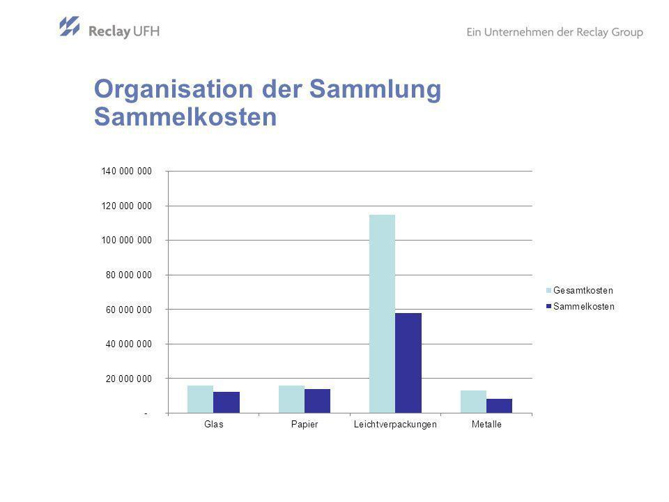 Organisation der Sammlung Sammelkosten