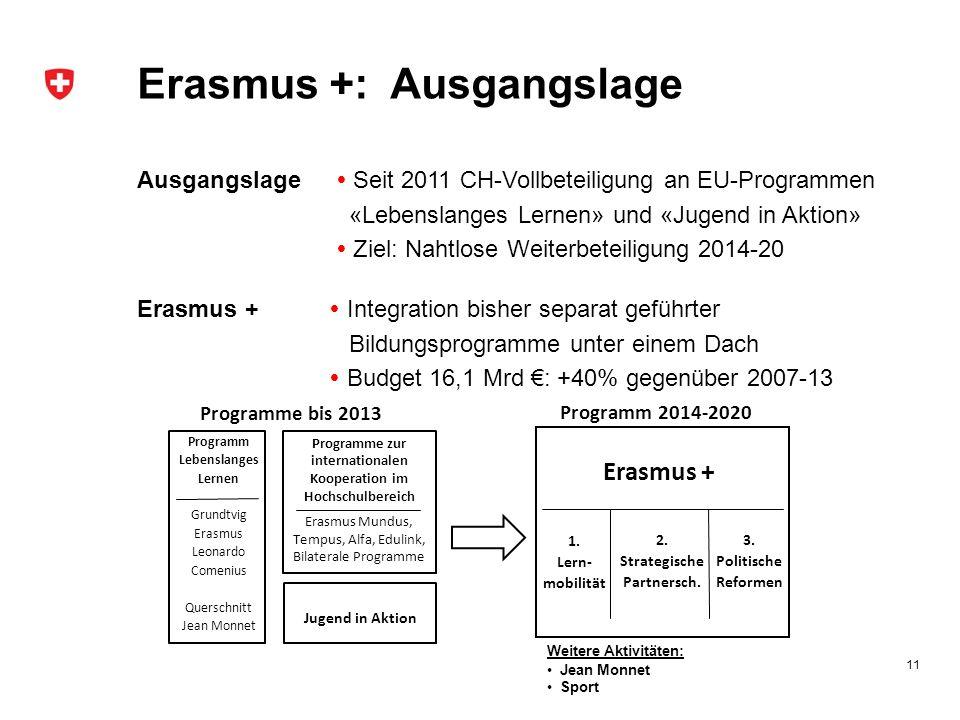 Erasmus +: Botschaft/Verhandlungen 12 Botschaft Sicherung der Finanzierung der Beteiligung (Gesamtkredit: 305,5 Mio CHF für 2014-20) Parlament: Erstrat SR (17.