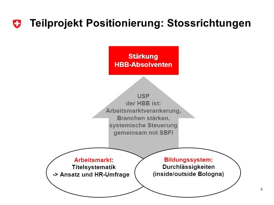 1.Berufliche Grundbildung 2. Höhere Berufsbildung 3.