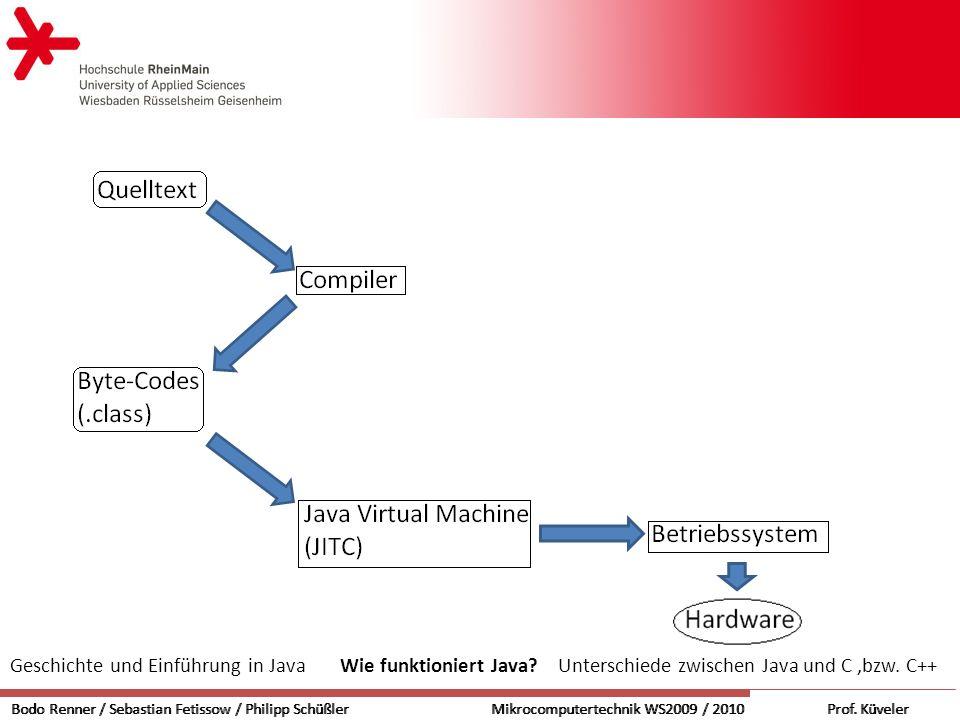 Java Virtual Machine kompiliert den Byte- Code Kein Maschienencode JVM Klassenlader Speicherverwaltung und Bereinigung Ausführungsarbeit Just-in-time-Compiler Bodo Renner / Sebastian Fetissow / Philipp SchüßlerMikrocomputertechnik WS2009 / 2010 Prof.