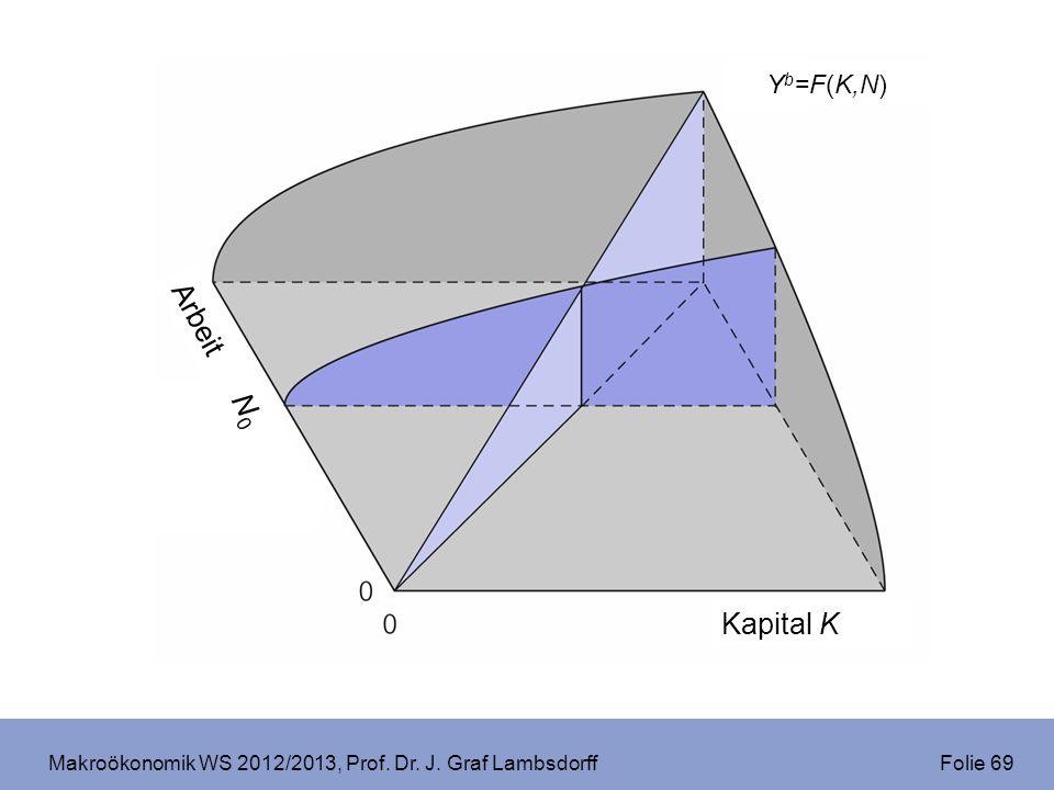 Makroökonomik WS 2012/2013, Prof. Dr. J. Graf Lambsdorff Folie 69 b Kapital K Arbeit N 0 Y b =F(K,N)