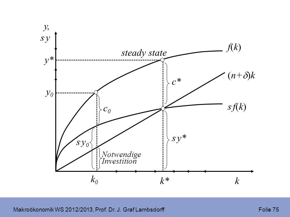 Makroökonomik WS 2012/2013, Prof. Dr. J. Graf Lambsdorff Folie 75 f(k)f(k) k y, s. y s.f(k)s.f(k) (n+ )k Notwendige Investition s.y0s.y0 k0k0 y0y0 c0c