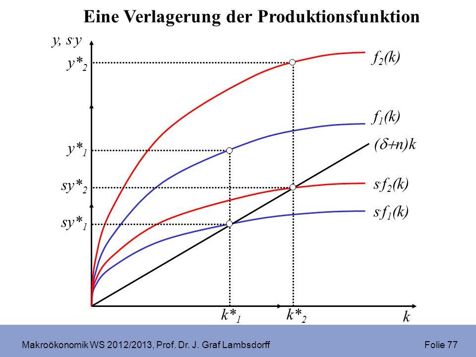 Makroökonomik WS 2012/2013, Prof. Dr. J. Graf Lambsdorff Folie 77 ( n)k f 1 (k) s. f 1 (k) k y, s. y y* 1 y* 2 f 2 (k) s. f 2 (k) k* 2 k* 1 sy* 1 sy*