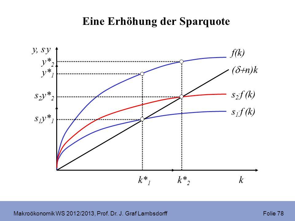 Makroökonomik WS 2012/2013, Prof. Dr. J. Graf Lambsdorff Folie 78 ( n)k f(k) s 1. f (k) k y, s. y y* 1 y* 2 s 2. f (k) k* 2 k* 1 s 1 y* 1 s 2 y* 2 Ein