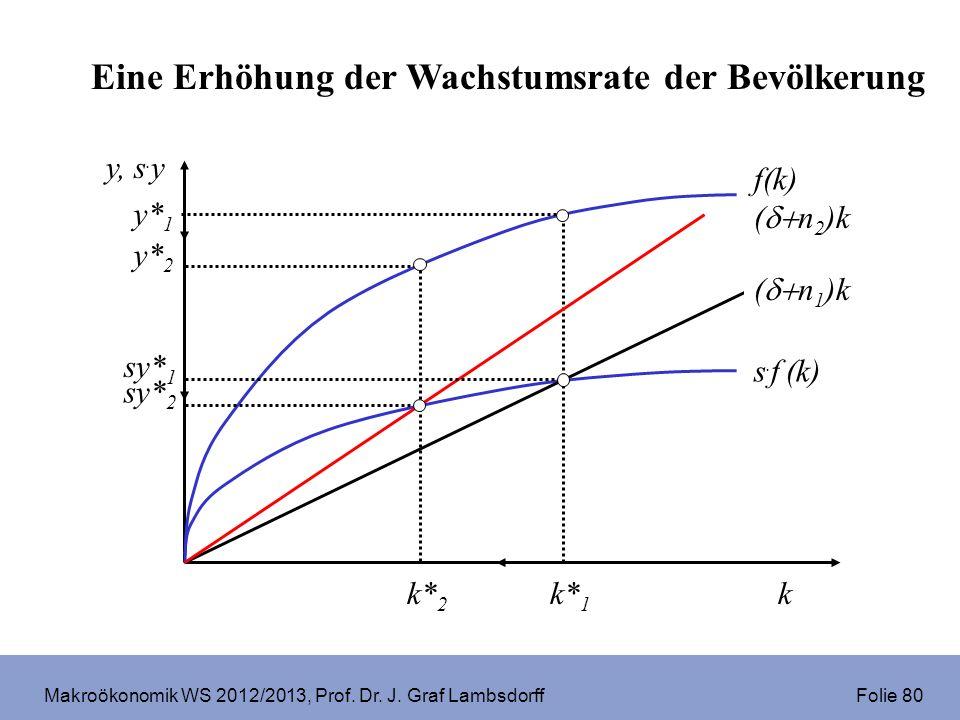 Makroökonomik WS 2012/2013, Prof. Dr. J. Graf Lambsdorff Folie 80 ( n 2 )k f(k) s. f (k) k y, s. y y* 2 y* 1 k* 1 k* 2 sy* 2 ( n 1 )k sy* 1 Eine Erhöh