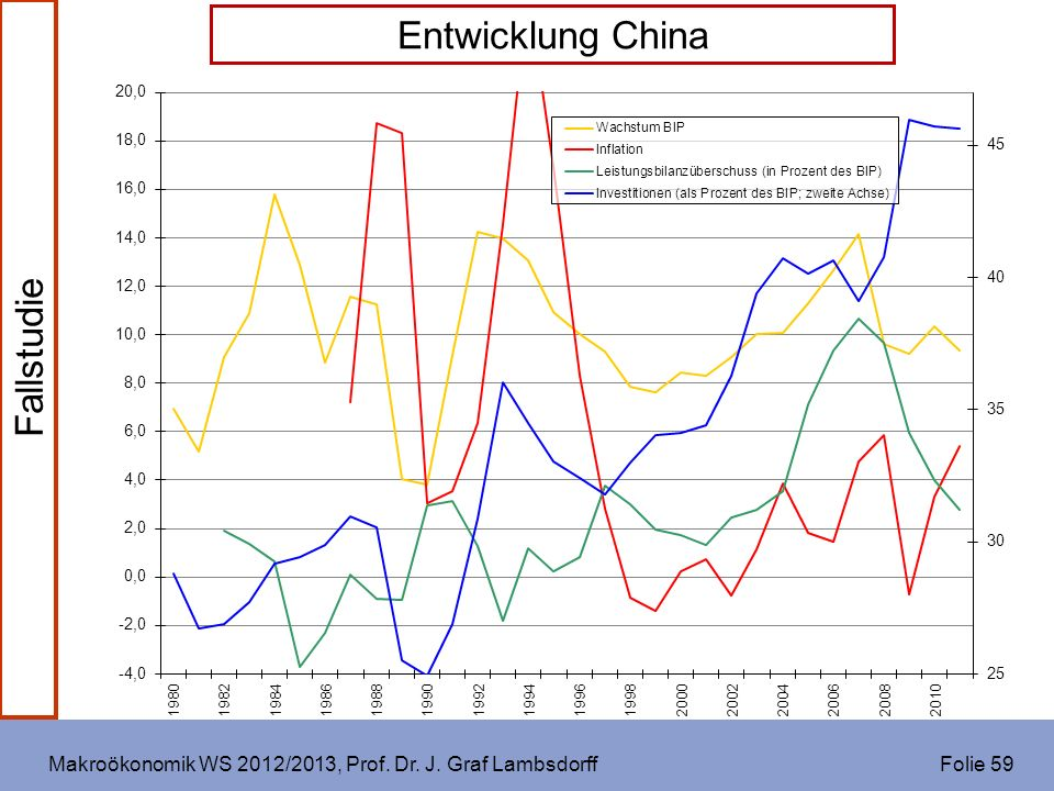 Makroökonomik WS 2012/2013, Prof. Dr. J. Graf Lambsdorff Folie 59 Fallstudie Entwicklung China