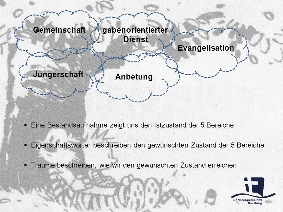gabenorientierter Dienst Evangelisation Gemeinschaft Jüngerschaft Anbetung Eigenschaftswörter beschreiben den gewünschten Zustand der 5 Bereiche Träum