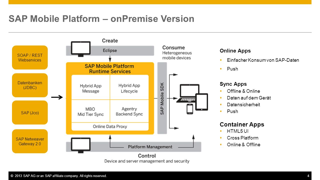 ©2013 SAP AG or an SAP affiliate company. All rights reserved.4 SAP Mobile Platform – onPremise Version Online Apps Einfacher Konsum von SAP-Daten Pus