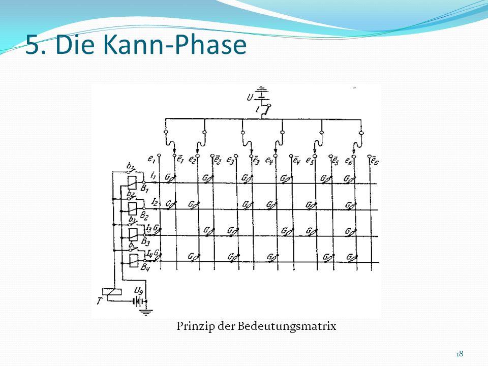 5. Die Kann-Phase Prinzip der Bedeutungsmatrix 18