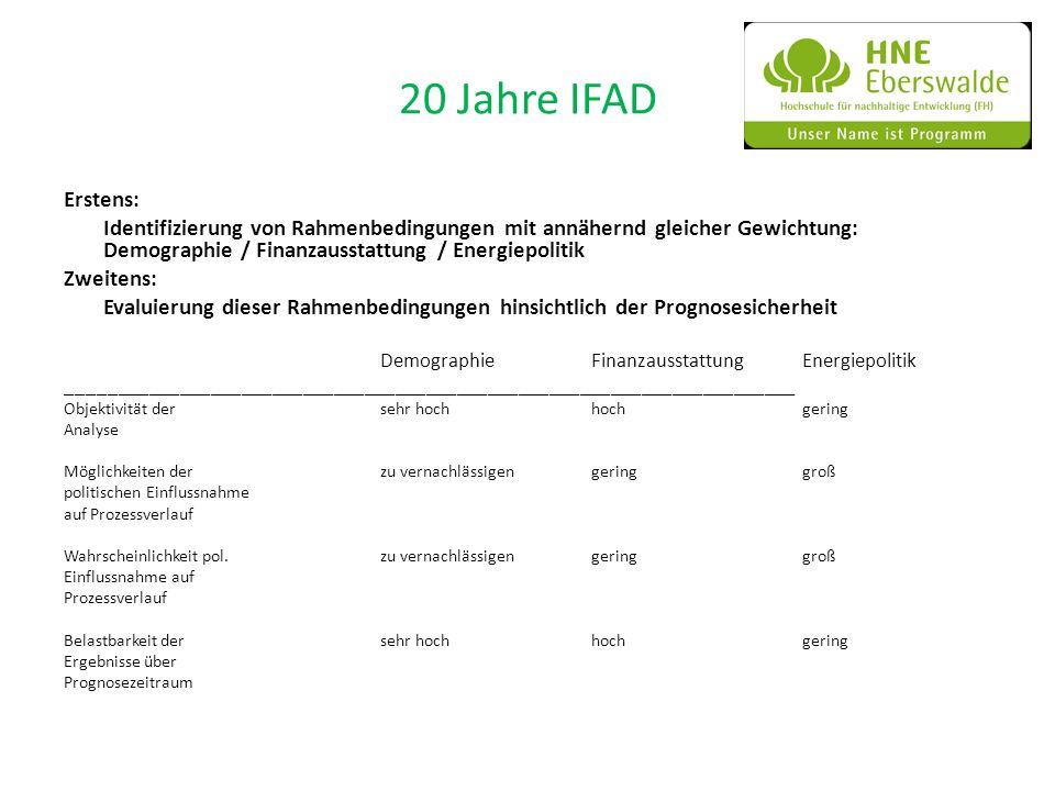 20 Jahre IFAD Erstens: Identifizierung von Rahmenbedingungen mit annähernd gleicher Gewichtung: Demographie / Finanzausstattung / Energiepolitik Zweit